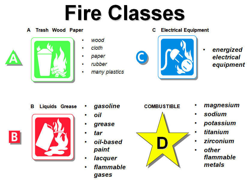 A class fire extinguisher