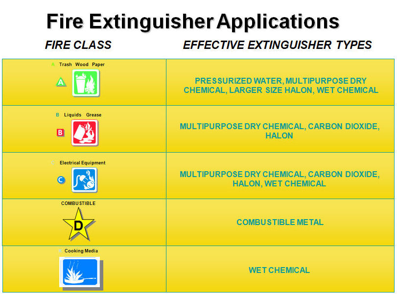 Fire extinguisher application