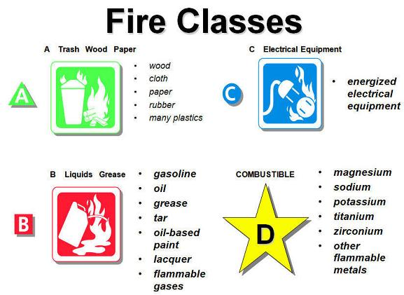 classification of fire types pdf
